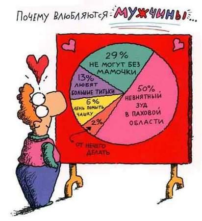 Почему влюбляются мужщины!!!